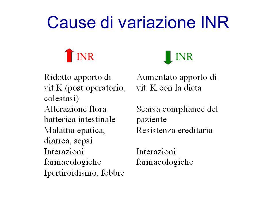 Cause di variazione INR