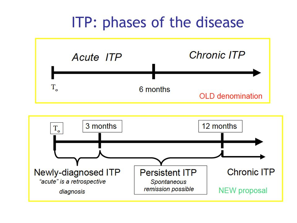 ITP: phases of the disease