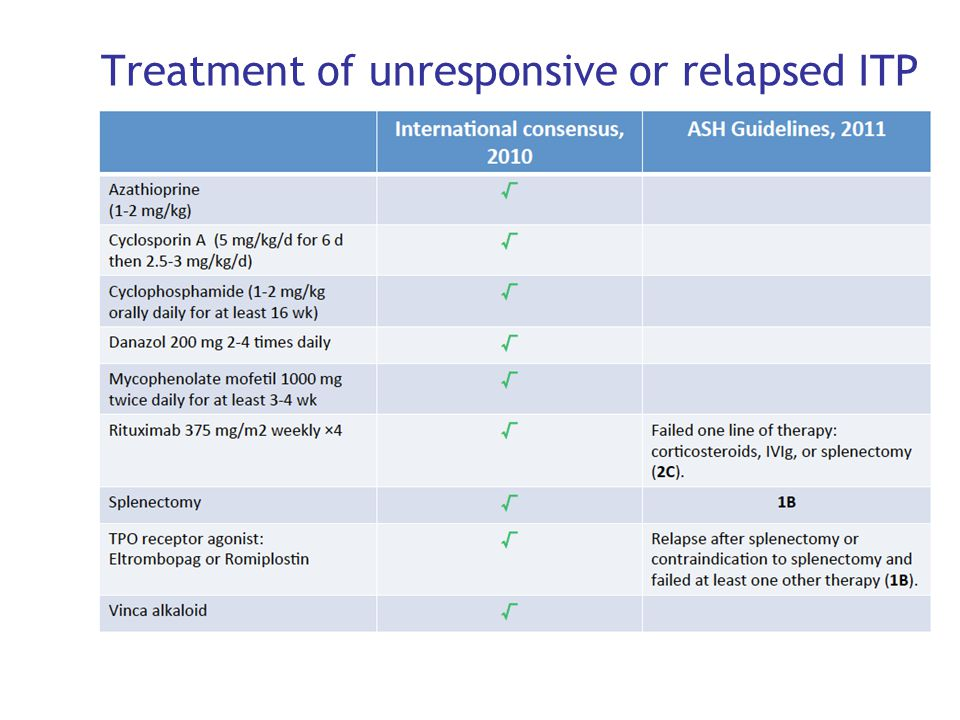 Treatment of unresponsive or relapsed ITP