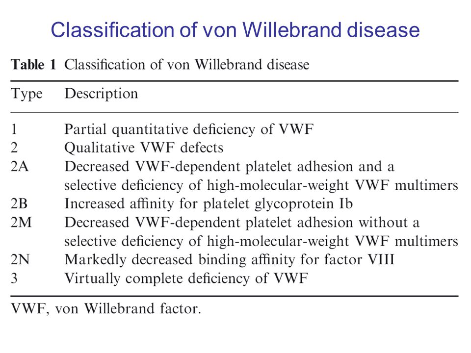 Classification of von Willebrand disease