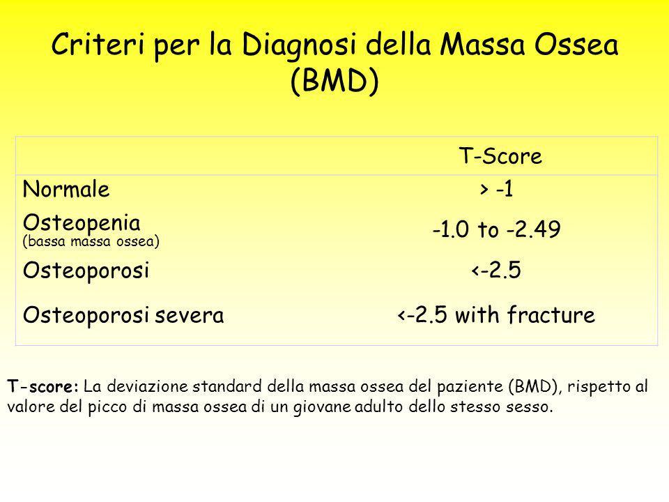Criteri per la Diagnosi della Massa Ossea (BMD)
