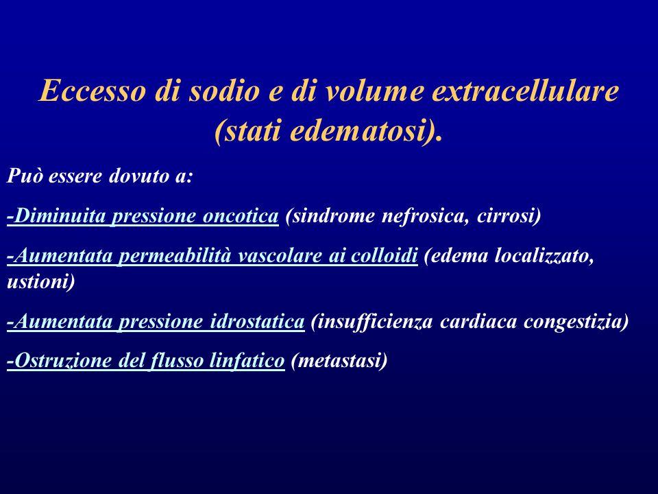 Eccesso di sodio e di volume extracellulare (stati edematosi).