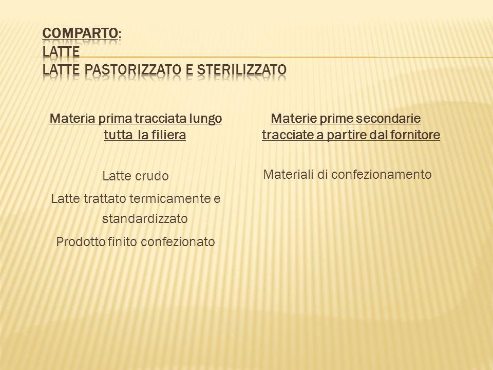 Comparto: latte latte pastorizzato e sterilizzato