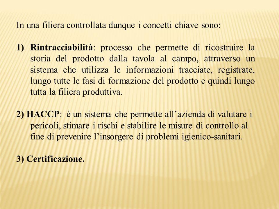 In una filiera controllata dunque i concetti chiave sono: