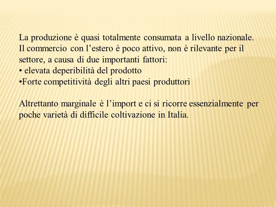 La produzione è quasi totalmente consumata a livello nazionale.