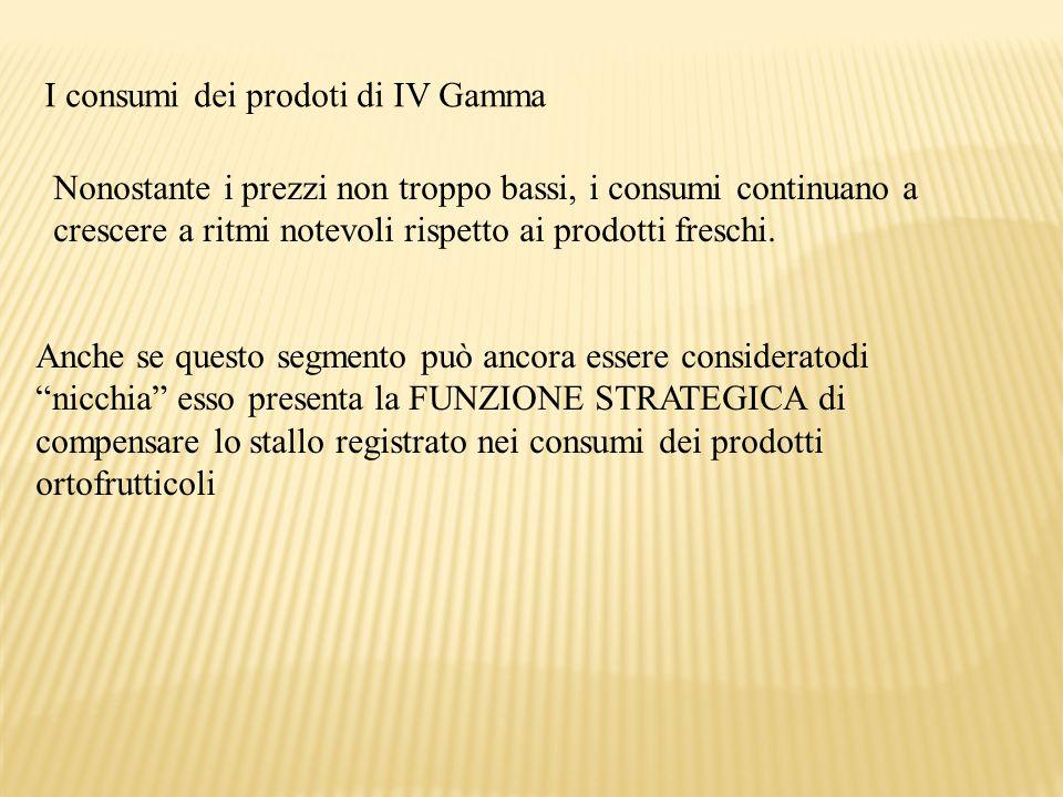 I consumi dei prodoti di IV Gamma