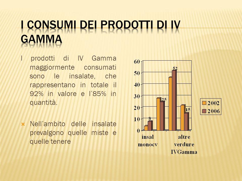 I consumi dei prodotti di IV Gamma
