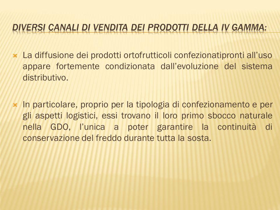 Diversi canali di vendita dei prodotti della IV Gamma: