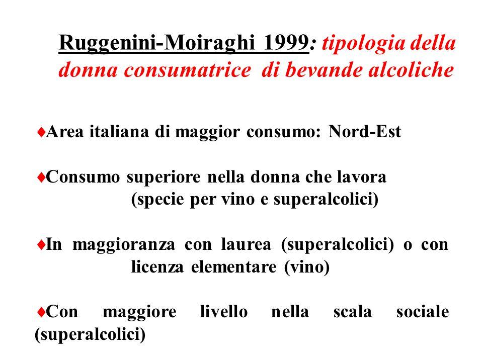 Ruggenini-Moiraghi 1999: tipologia della donna consumatrice di bevande alcoliche