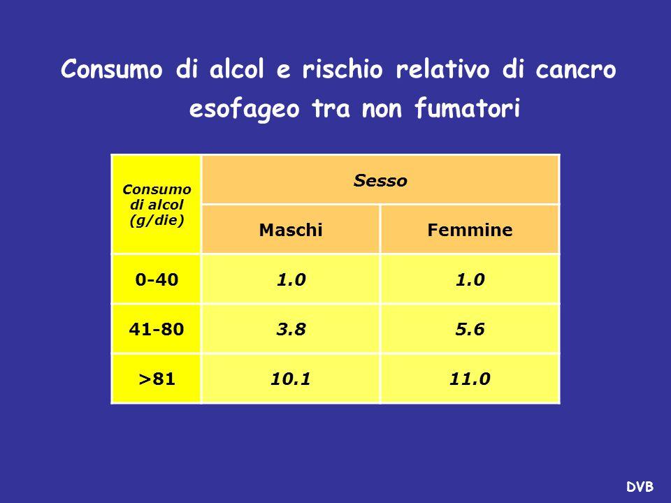 Consumo di alcol (g/die)
