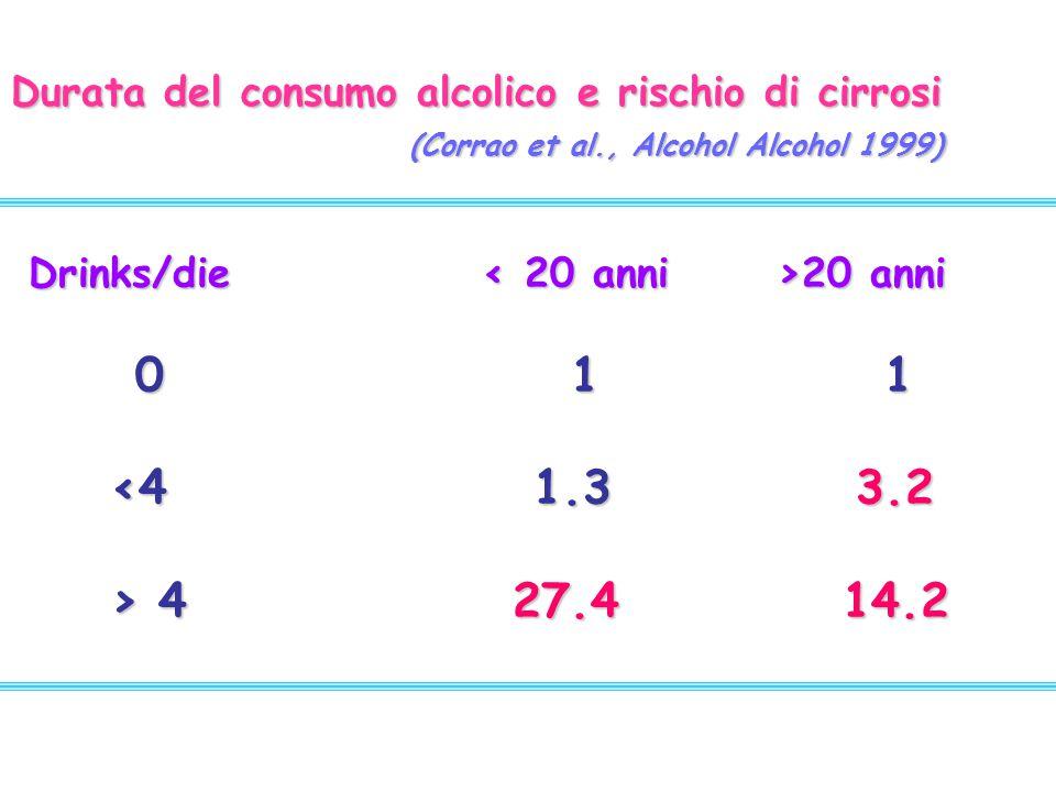Durata del consumo alcolico e rischio di cirrosi