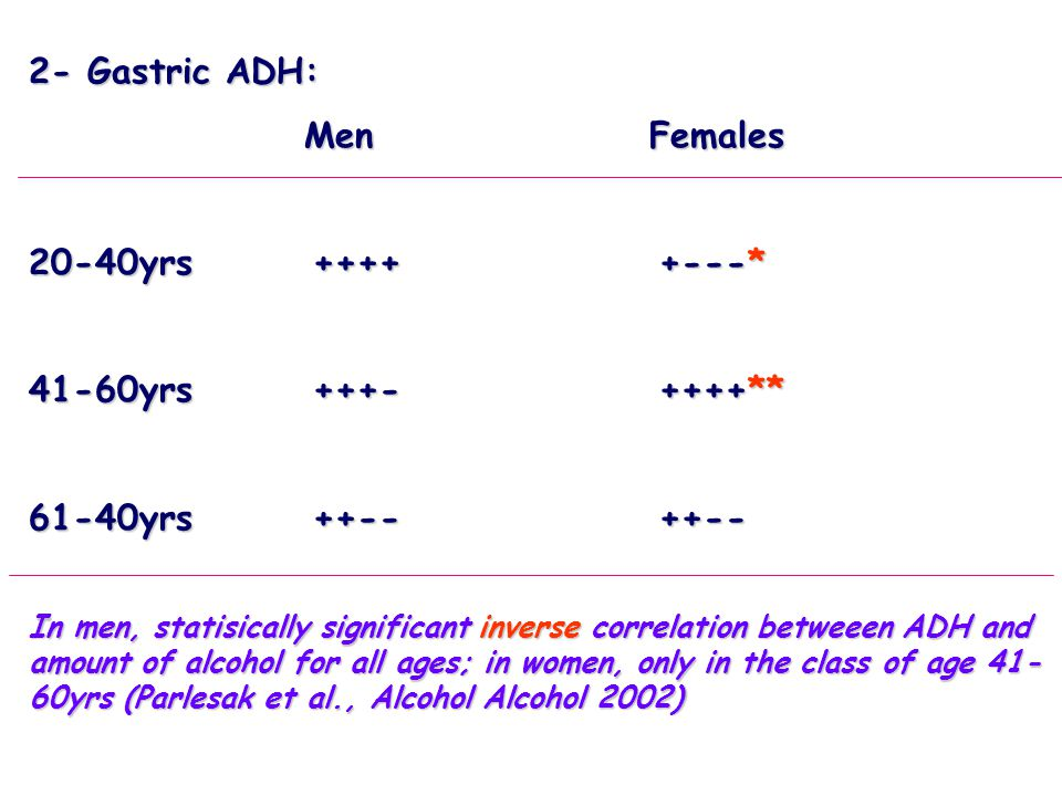 2- Gastric ADH: Men Females 20-40yrs ++++ +---* 41-60yrs +++- ++++**