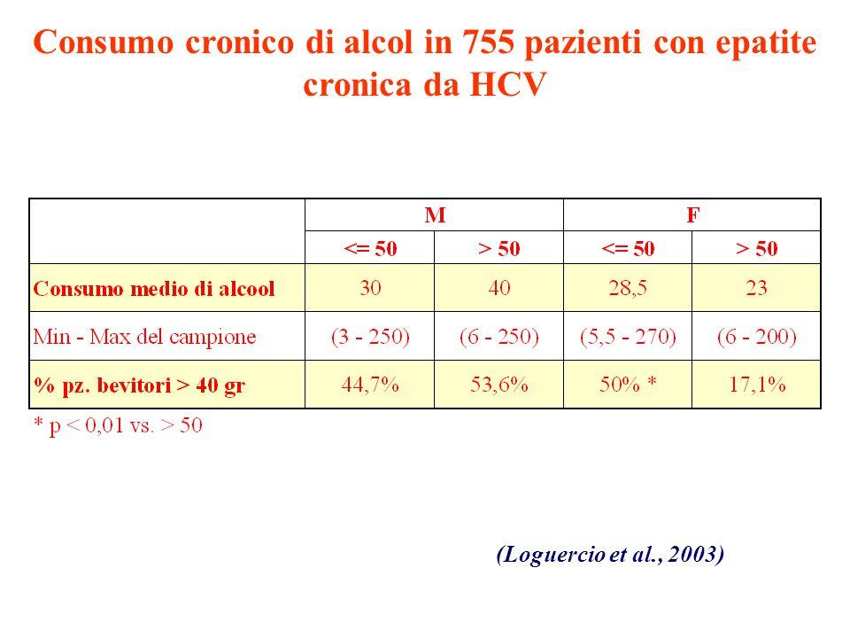Consumo cronico di alcol in 755 pazienti con epatite cronica da HCV