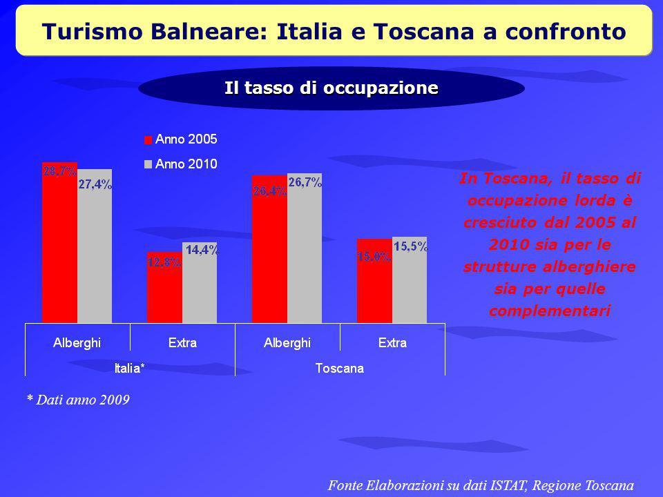 Turismo Balneare: Italia e Toscana a confronto Il tasso di occupazione