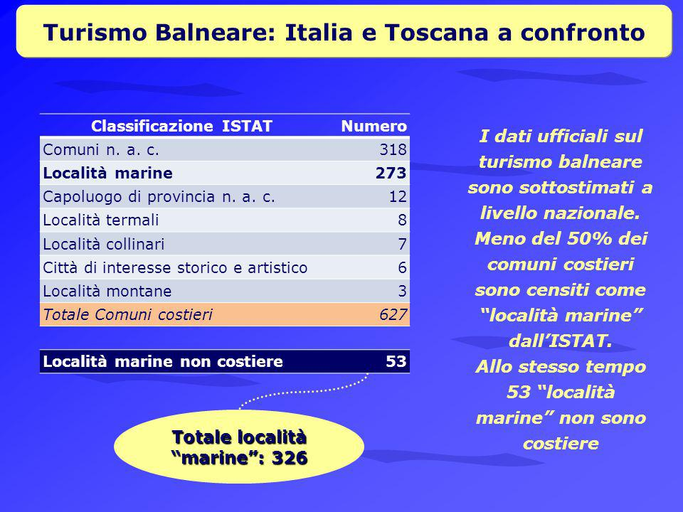 Turismo Balneare: Italia e Toscana a confronto