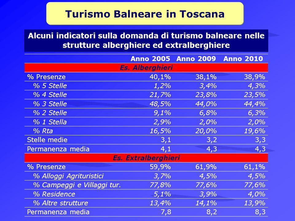 Turismo Balneare in Toscana
