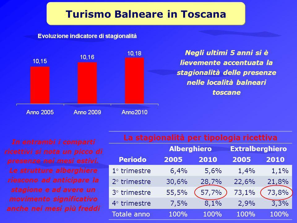 Turismo Balneare in Toscana La stagionalità per tipologia ricettiva