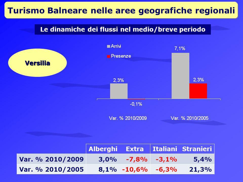 Turismo Balneare nelle aree geografiche regionali
