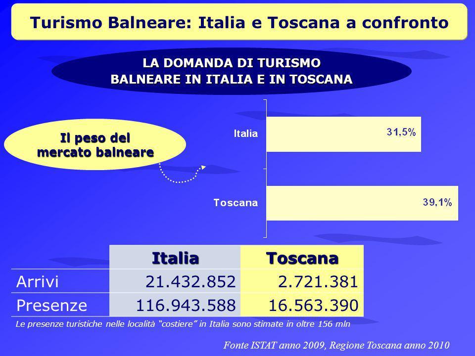 Turismo Balneare: Italia e Toscana a confronto Italia Toscana