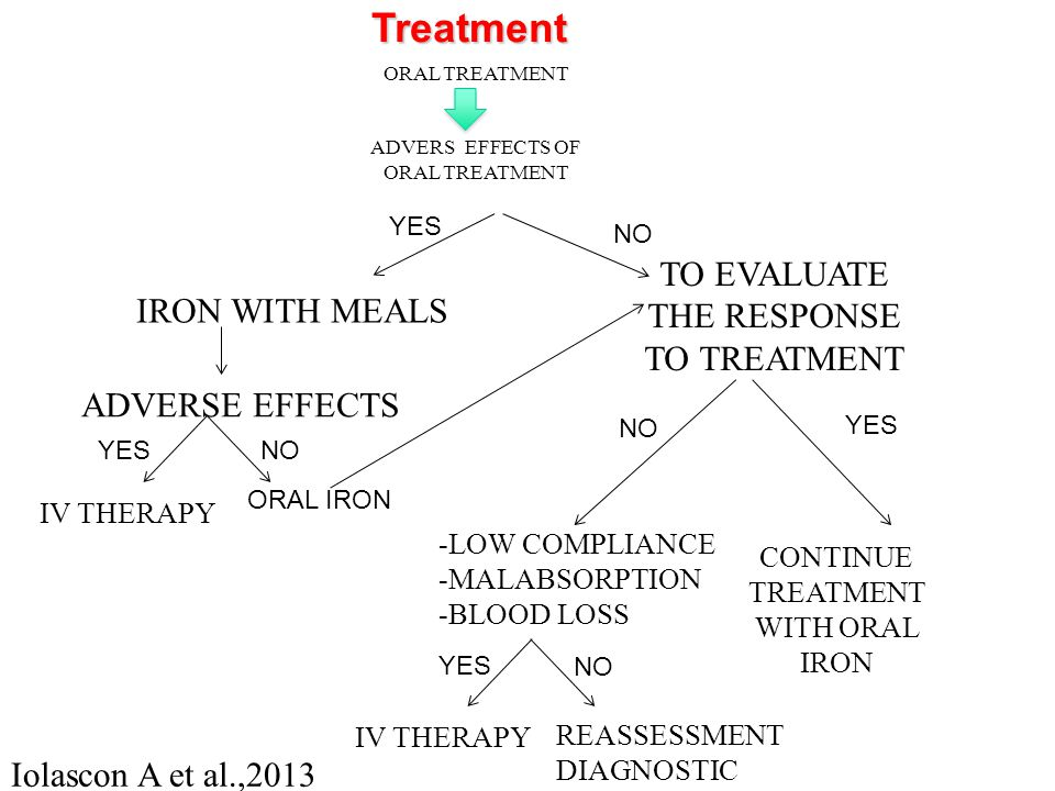 Treatment TO evaluate the response to treatment IRON WITH meals