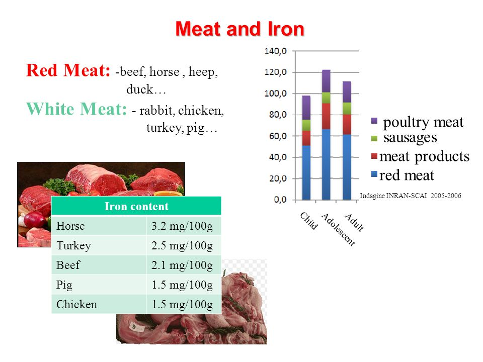 Meat and Iron Red Meat: -beef, horse , heep,