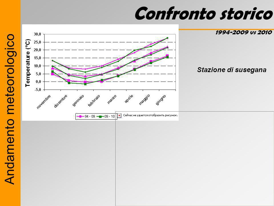 Confronto storico Andamento meteorologico 1994-2009 vs 2010
