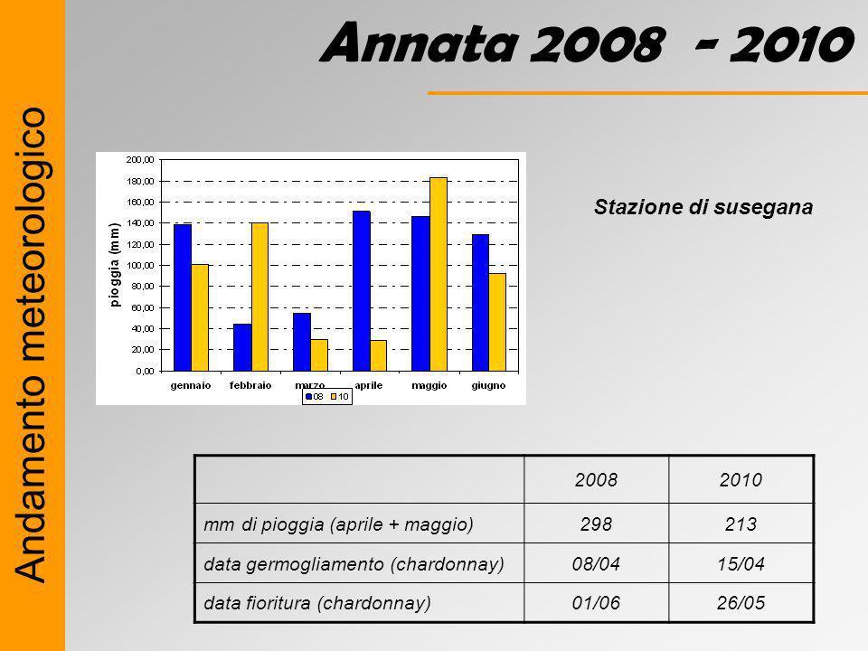 Annata 2008 - 2010 Andamento meteorologico Stazione di susegana 2008