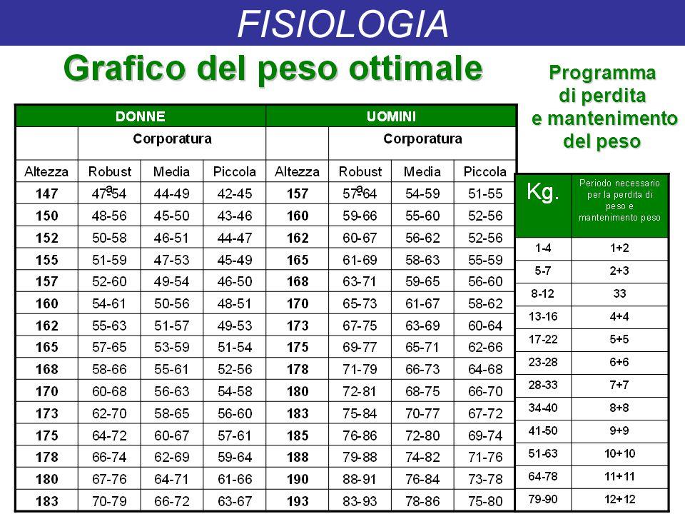 FISIOLOGIA Programma di perdita e mantenimento del peso