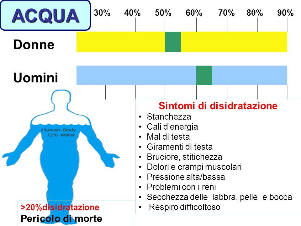 Sintomi di disidratazione