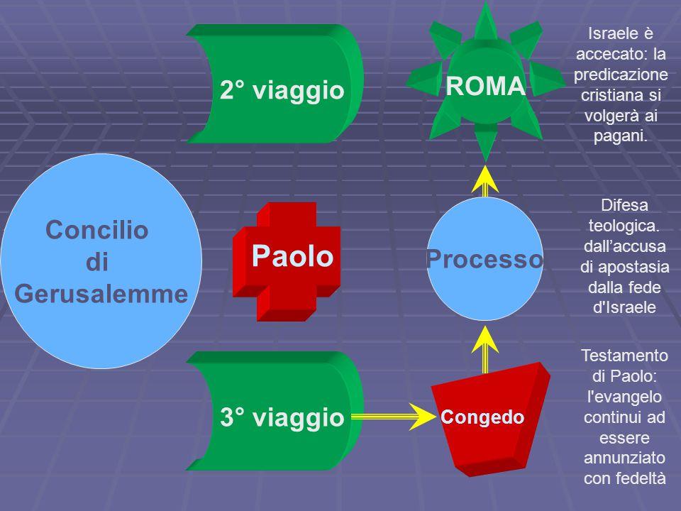 Paolo ROMA 2° viaggio Concilio di Gerusalemme Processo 3° viaggio