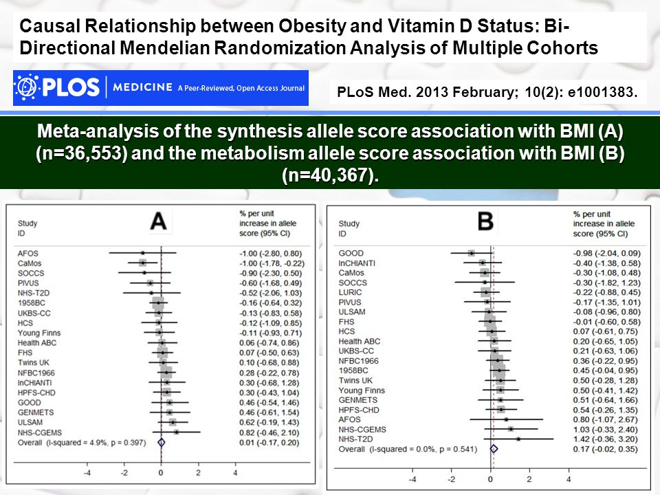Causal Relationship between Obesity and Vitamin D Status: Bi-Directional Mendelian Randomization Analysis of Multiple Cohorts