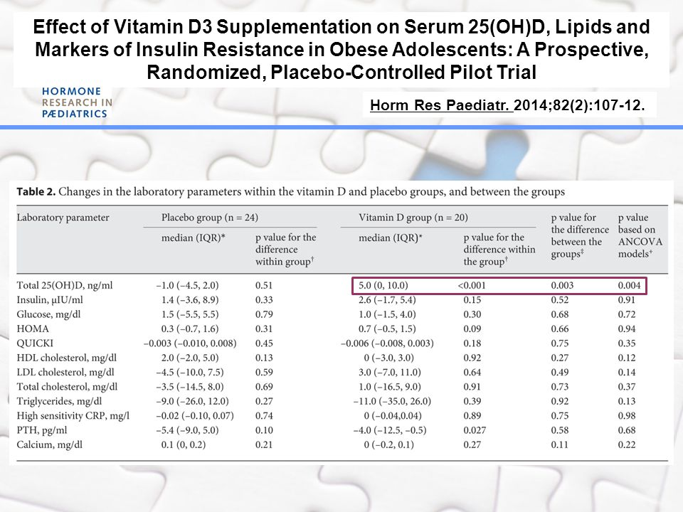 Effect of Vitamin D3 Supplementation on Serum 25(OH)D, Lipids and Markers of Insulin Resistance in Obese Adolescents: A Prospective, Randomized, Placebo-Controlled Pilot Trial
