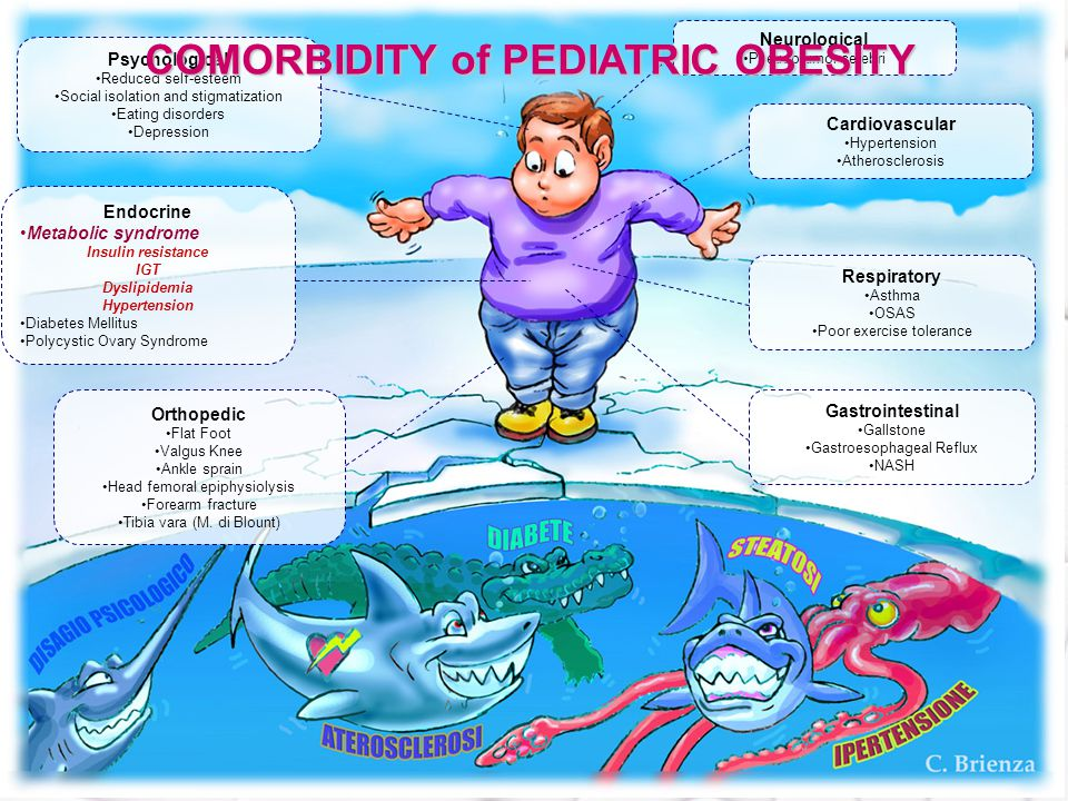 COMORBIDITY of PEDIATRIC OBESITY