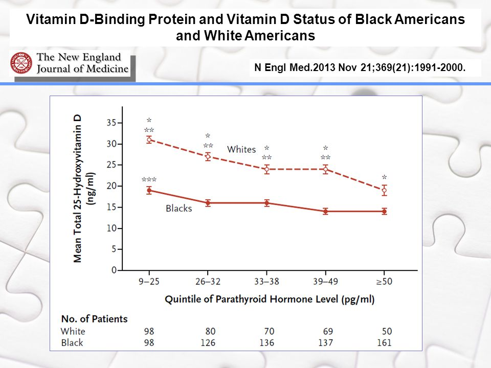 Vitamin D-Binding Protein and Vitamin D Status of Black Americans and White Americans