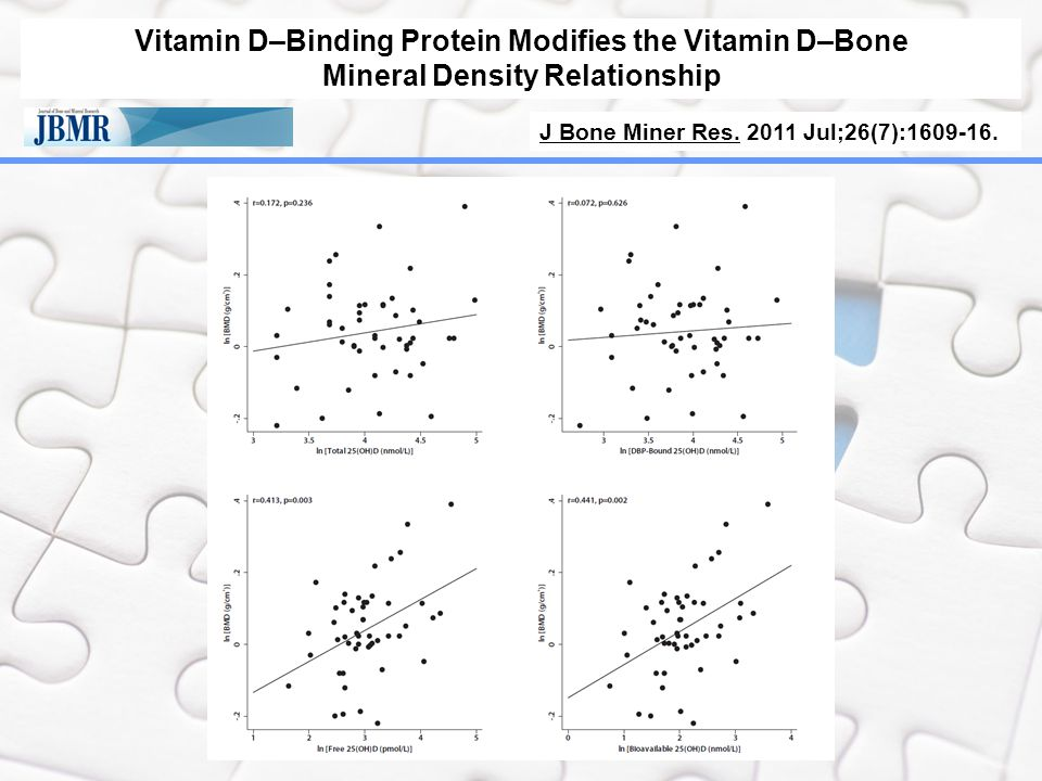 Vitamin D–Binding Protein Modifies the Vitamin D–Bone