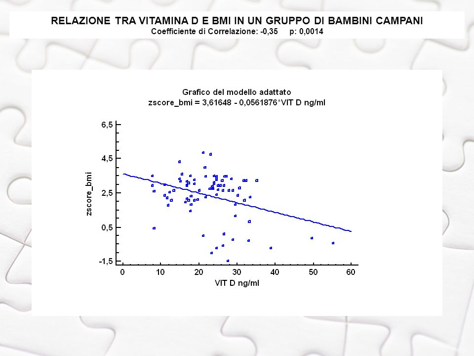 RELAZIONE TRA VITAMINA D E BMI IN UN GRUPPO DI BAMBINI CAMPANI