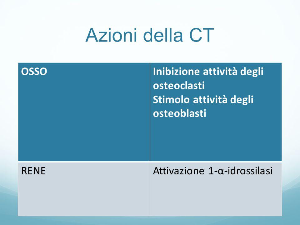 Azioni della CT OSSO Inibizione attività degli osteoclasti
