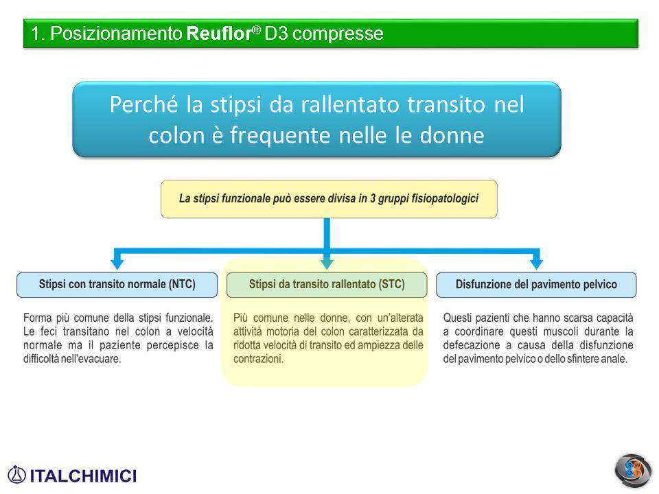 1. Posizionamento Reuflor® D3 compresse