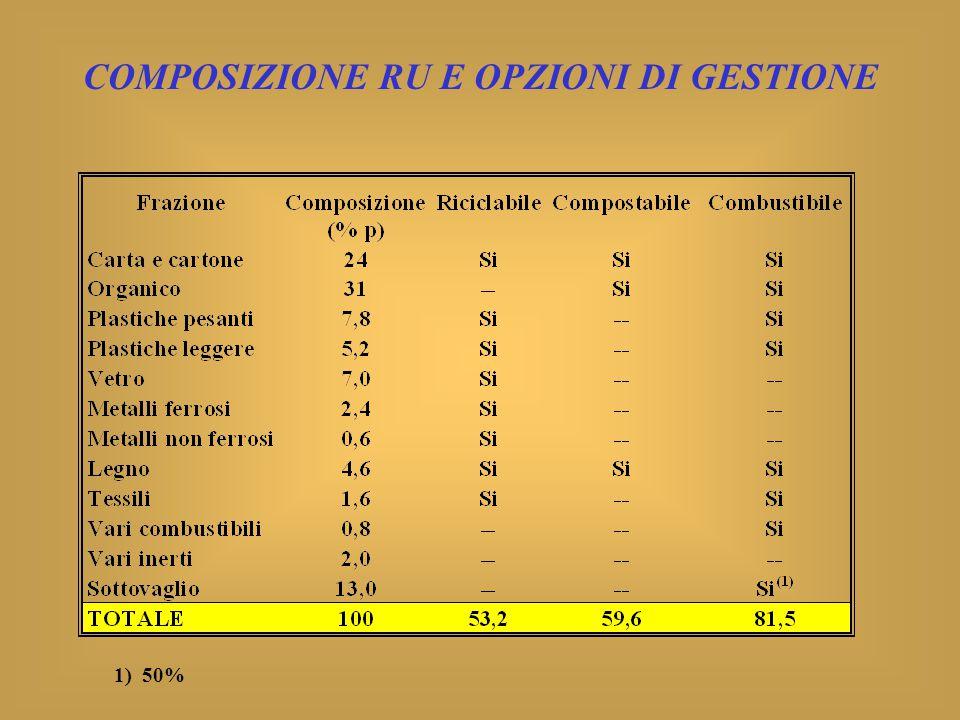 COMPOSIZIONE RU E OPZIONI DI GESTIONE