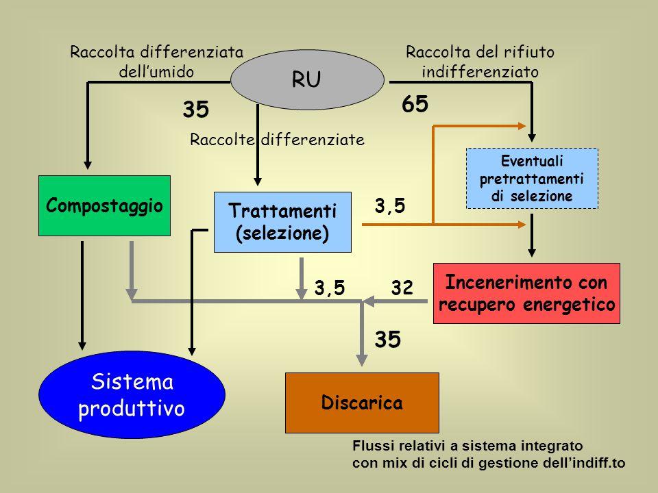 RU 65 35 35 Sistema produttivo Compostaggio Trattamenti (selezione)