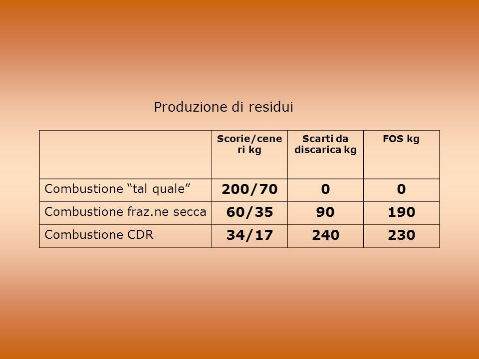 Produzione di residui 200/70 60/35 90 190 34/17 240 230