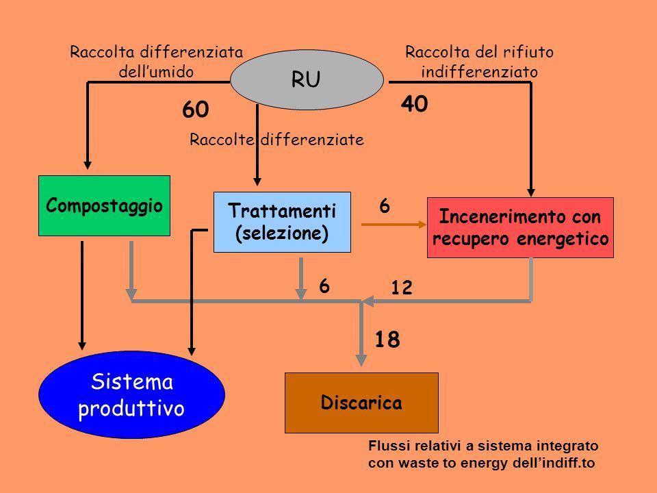 RU 40 60 18 Sistema produttivo Compostaggio 6 Trattamenti