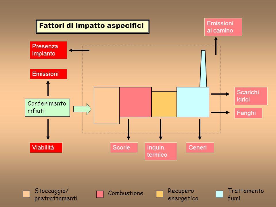 Fattori di impatto aspecifici
