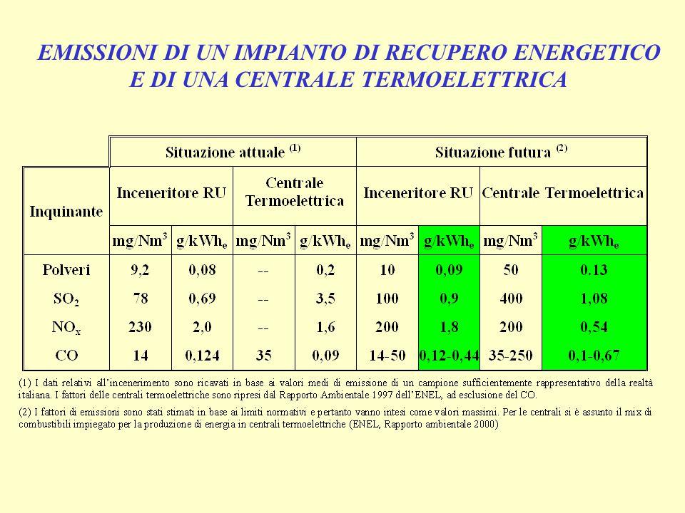 EMISSIONI DI UN IMPIANTO DI RECUPERO ENERGETICO
