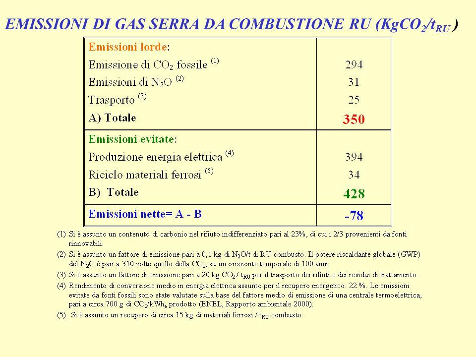 EMISSIONI DI GAS SERRA DA COMBUSTIONE RU (KgCO2/tRU )