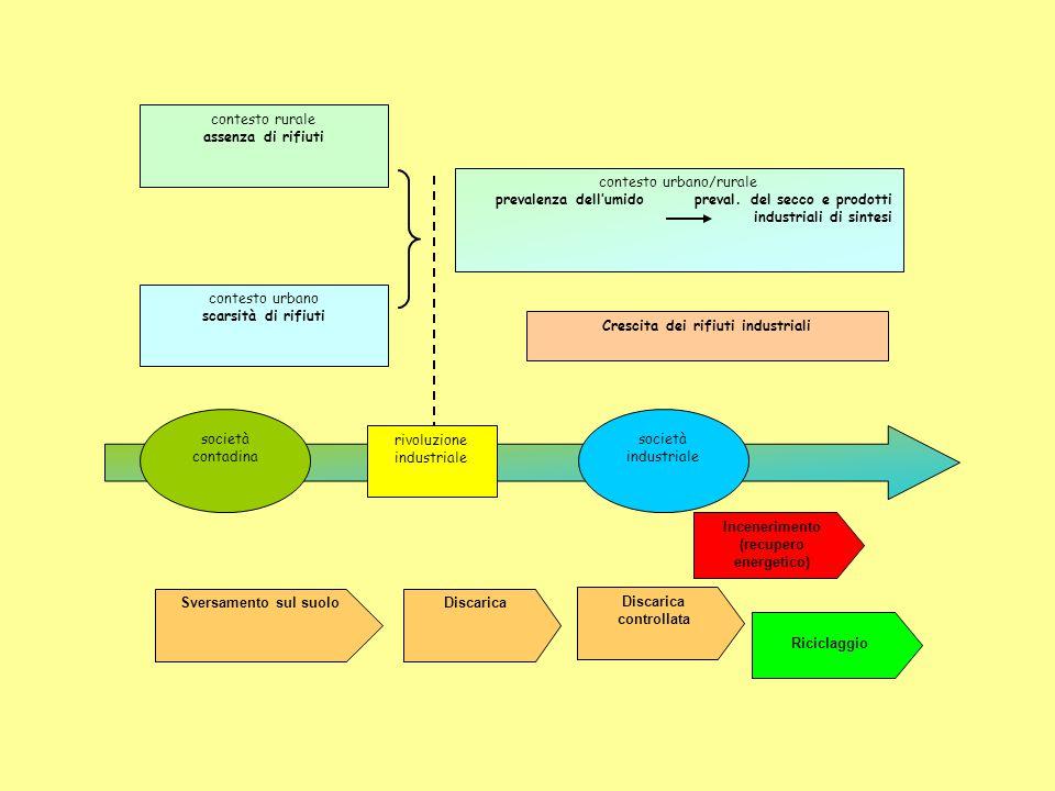 Crescita dei rifiuti industriali Incenerimento (recupero energetico)