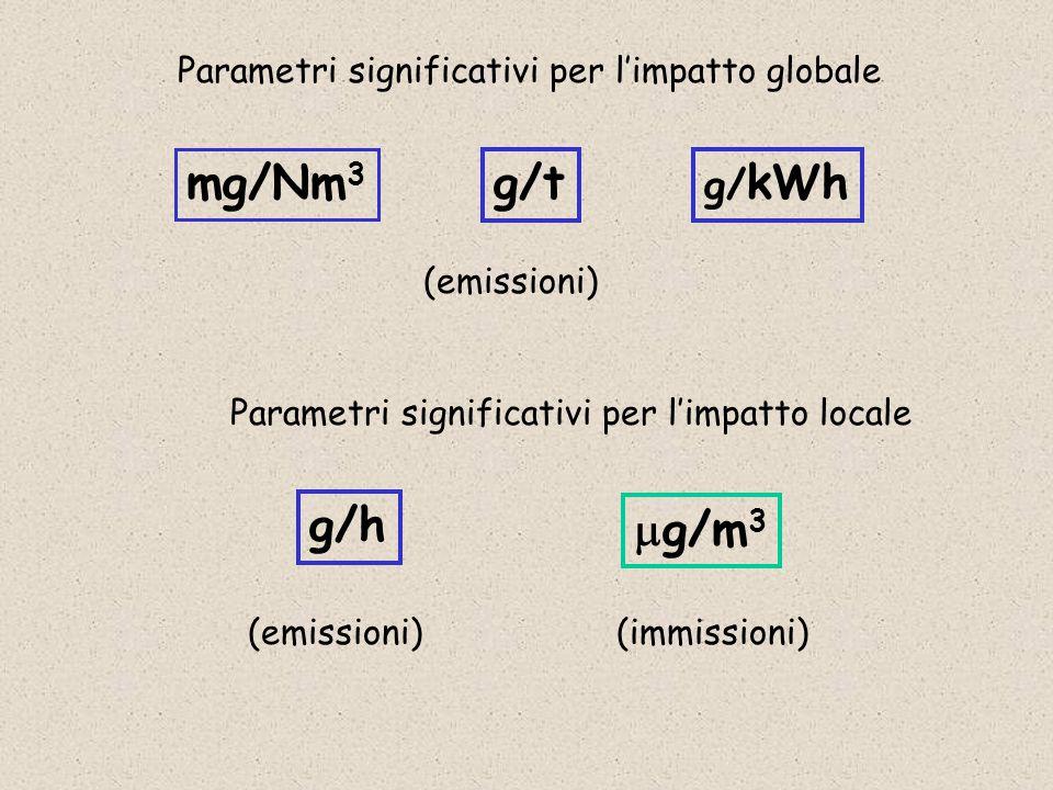 mg/Nm3 g/t g/h mg/m3 g/kWh