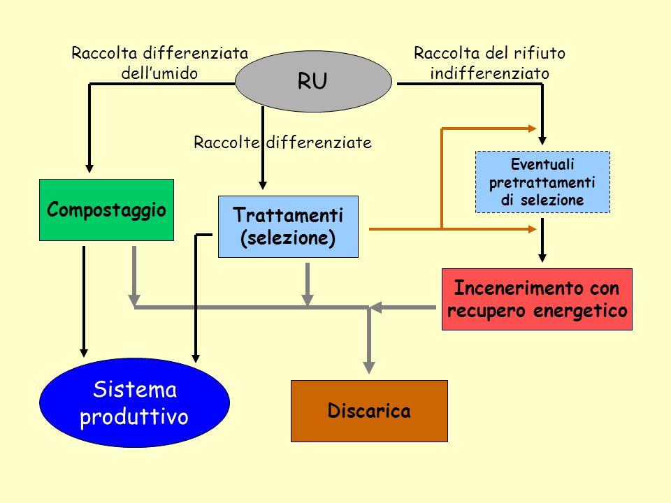 RU Sistema produttivo Compostaggio Trattamenti (selezione)