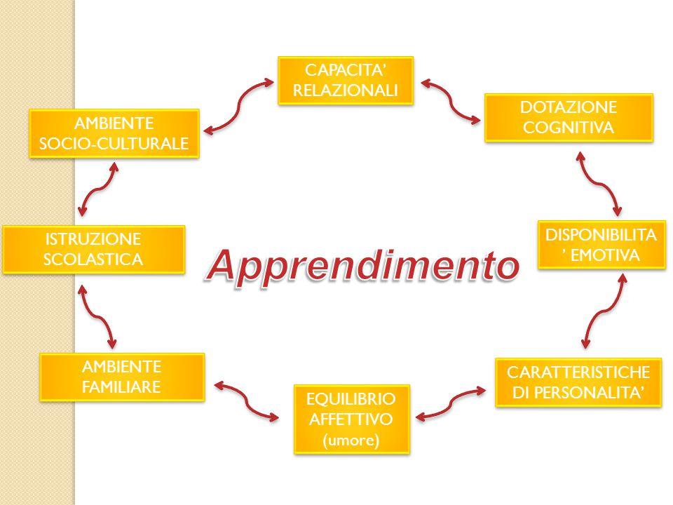 Apprendimento CAPACITA' RELAZIONALI DOTAZIONE COGNITIVA AMBIENTE