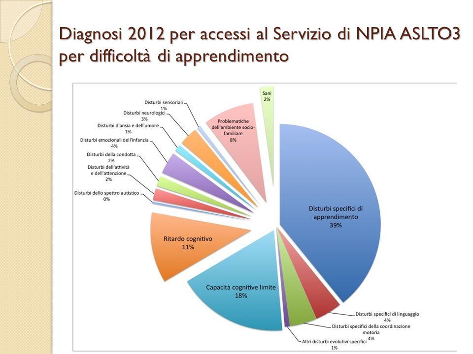 Diagnosi 2012 per accessi al Servizio di NPIA ASLTO3 per difficoltà di apprendimento